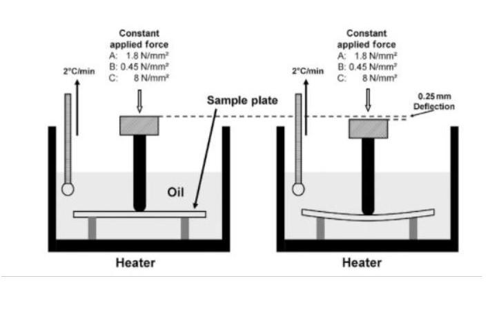 filament résistance température